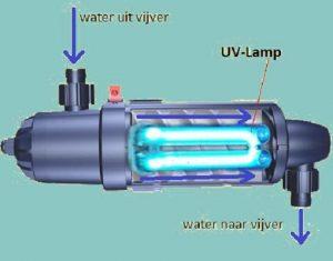 UVC-filter vijver